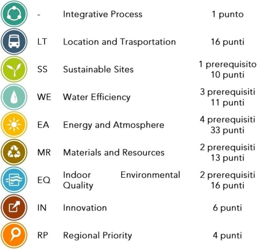 tabella requisiti protocollo LEED - Green Building